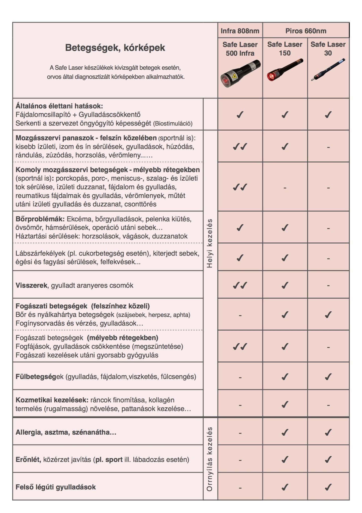 Laser_osszefoglalo_tabl_A5